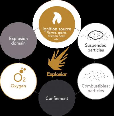 schema-six-requirements-dust-explosion